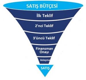 Satis-bütce